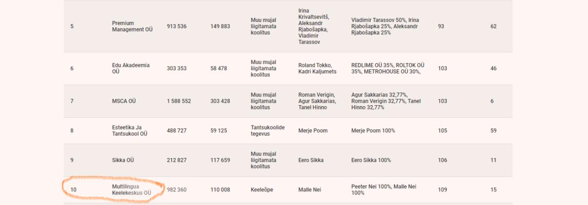 ÄP Koolitusfirmade TOPi 10. koht